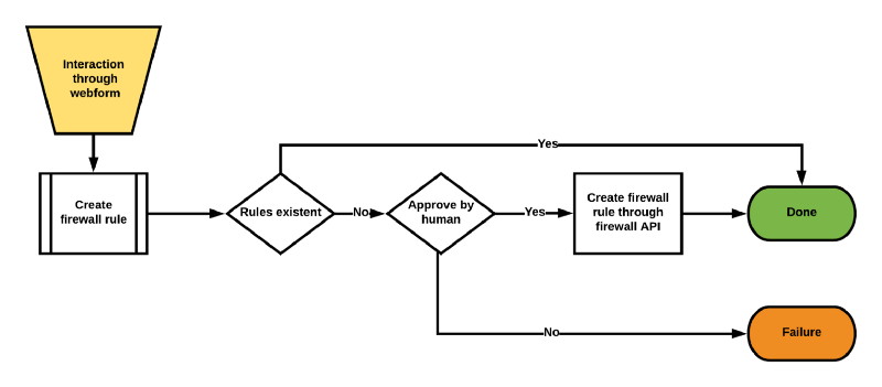 Example production process for creating a firewall rule
